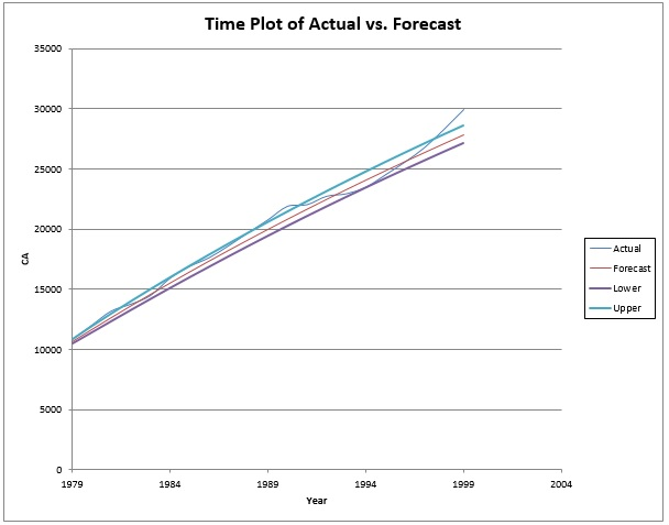 Time Plot of Actual vs Forecast with Confidence Interval Bands