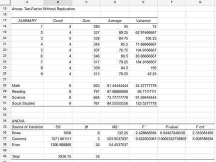 Two way anova in excel | two factor anova with replication.