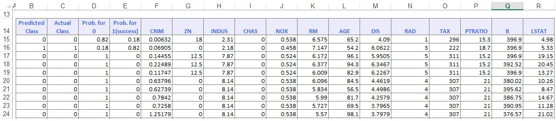 Classification Tree Bagging Ensemble Method Training Dataset Score