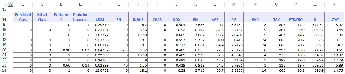 Classification Tree Bagging Ensemble Method Validation Dataset Score