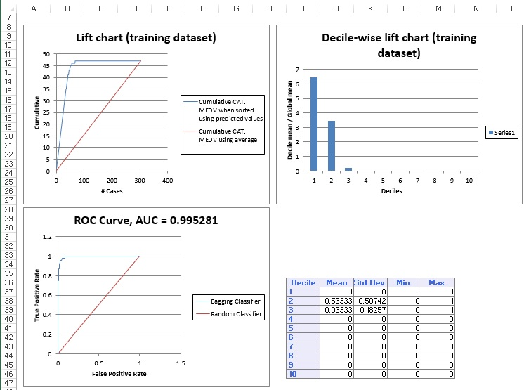 Random Trees Training Dataset Lift Chart & ROC Curve