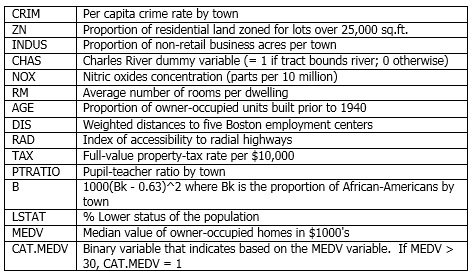 Boston Housing Variable Explanations