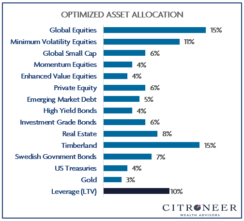 Optimized Asset Allocation
