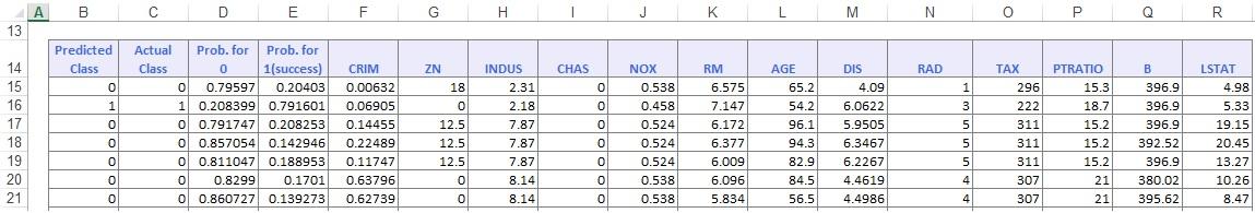Classification Tree Output:  Training Dataset