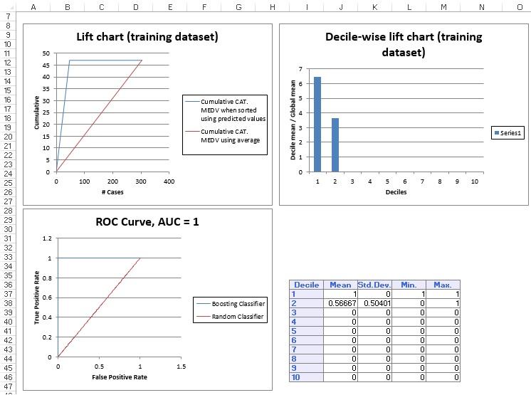 Classification Tree Output:  Training Data Lift Chart