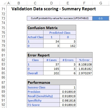 Classification Tree Output:  Validation Dataset Confustion Matrix