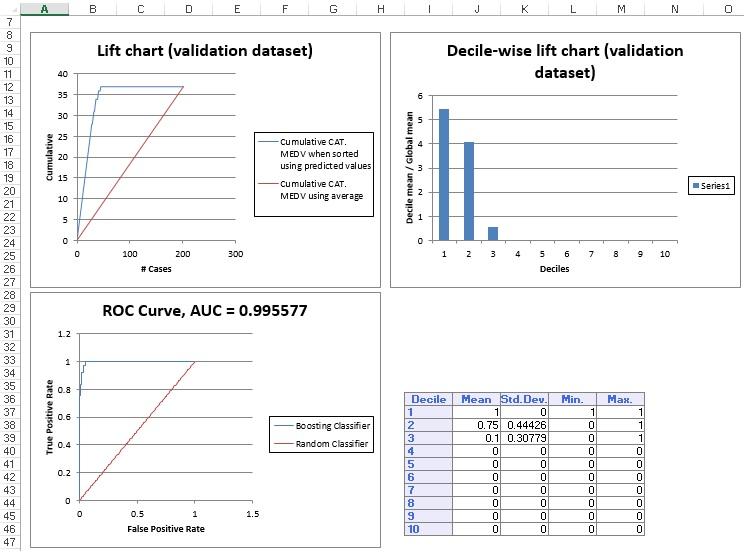 ClassificationTree Output:  Validation Data Lift Chart