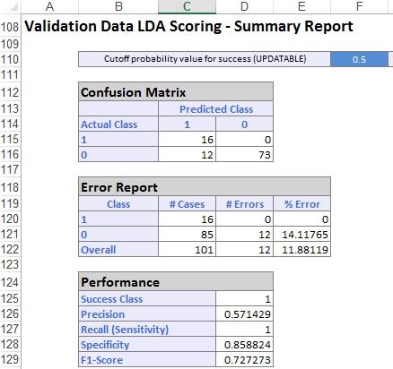 Discriminant Analysis Example   solver