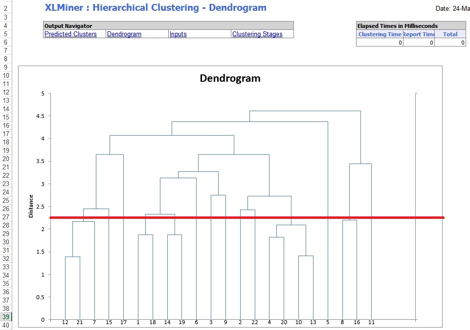 Hierarchical Clustering Example | solver