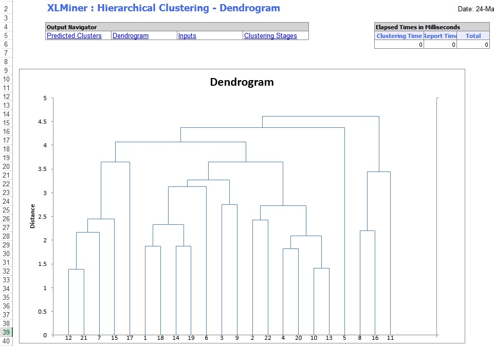 how to make dendrogram in excel