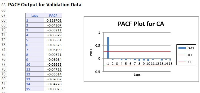 PACF Plot for CA for Validation Data