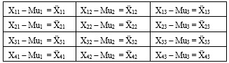 Matrix X obtained by subtracting each element by the mean (mu)