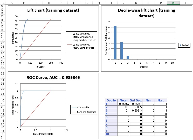 Single Tree Lift Chart & ROC Curve for Training Dataset