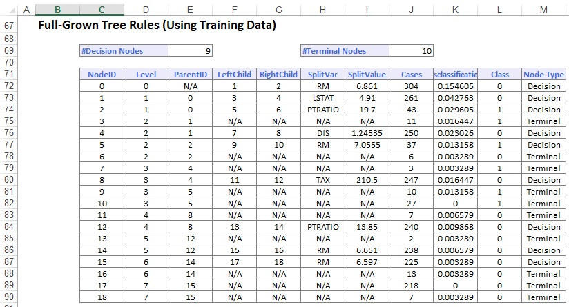 Full-Grown Tree Rules (Using Training Dataset)