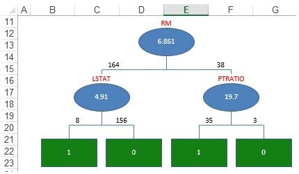 single tree example solver
