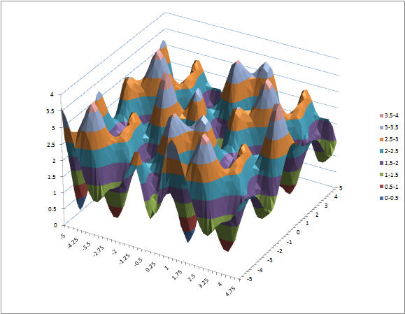 How to solve an optimization problem