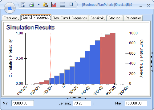 risk define uncertain results solver click the cumulative frequency tab to see it full size