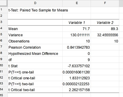 T Test Paired Two Sample For Means Solver